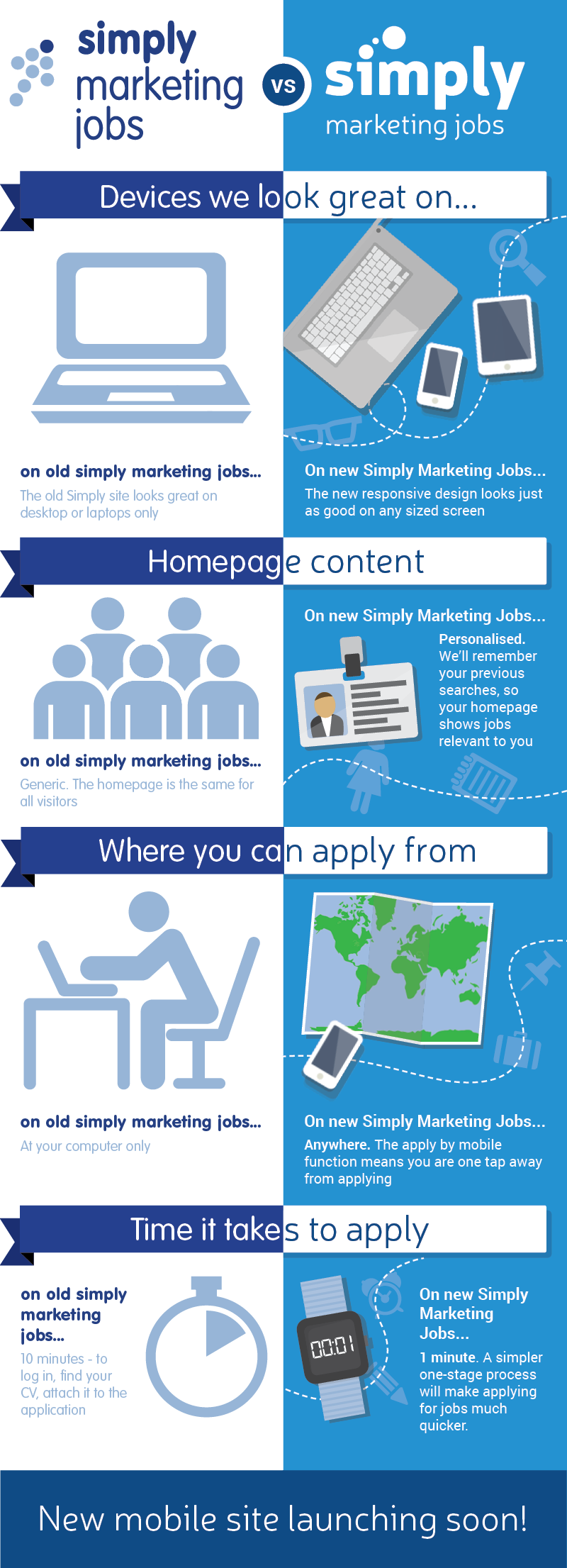 Simply Marketing Jobs, Author at Simply Marketing Jobs Marketing Jobs